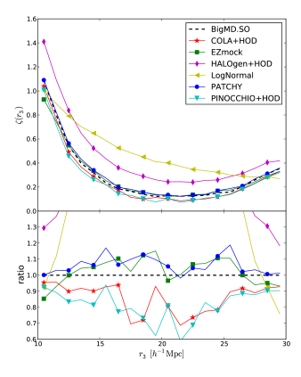 Top panel: performance results for the 3-point correlation function in real-space. Bottom panel: bispectrum in real-space. Dashed lines correspond to the BigMultiDark SO reference catalogue.
