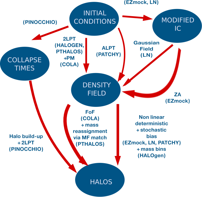 A summary plot of different methodologies to generate mock halo catalogue. See context for detail description.