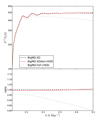 HOD Power spectrum comparison, in real space, among the BigMultiDark SO catalogue, SO distinct halos catalogue with HOD applied, and FoF catalogue with HOD applied.