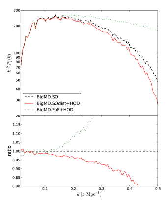 Top panel: HOD performance results for the monopole of the power spectrum in redshift space. Bottom panel: comparison of the quadrupole of the power spectrum in redshift space.