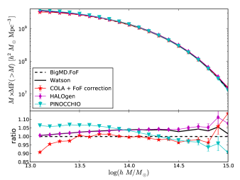 Cumulative mass functions comparing with the BigMultiDark FoF reference catalog. The error-bars were estimated using Jack-knife resampling using 64 different sub-volumes. All the methods reproduce the numerical mass function to 5% accuracy.
