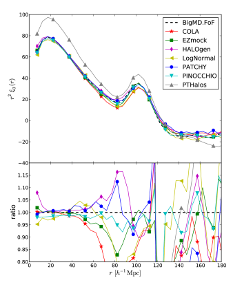 Comparison of the monopole of the correlation function in real-space. Dashed line corresponds to the BigMultiDark FoF reference catalogue. COLA FoF masses include the correction due to discrete halo sampling