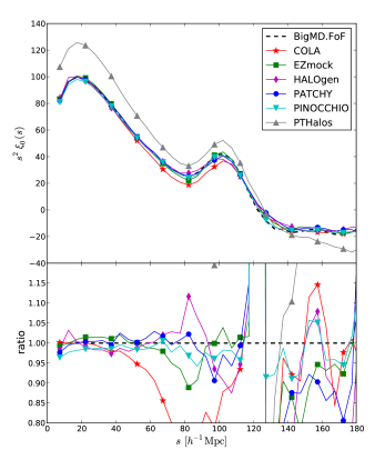 Top panel: comparison of the monopole of the correlation function in redshift space. Bottom panel: performance results for the quadrupole of the correlation function in redshift-space. Dashed lines correspond to the BigMultiDark FoF reference catalogue.
