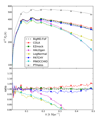 FoF power spectrum comparison, in real space, between the different approximate methods and BigMultiDark.