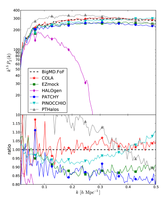 Top panel: performance results for the monopole of the power spectrum in redshift space. Bottom panel: comparison of the quadrupole of the power spectrum in redshift space. Dashed lines correspond to the BigMultiDark FoF reference catalogue.