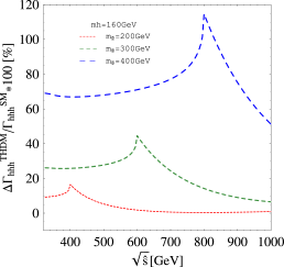 The rates for one-loop contributions from