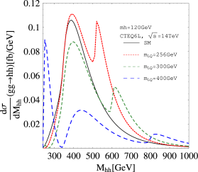 The invariant mass distribution of