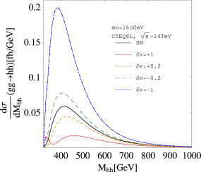 The invariant mass distribution of the cross section of
