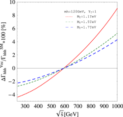 The rates for one-loop contributions from the vectorlike top-quark