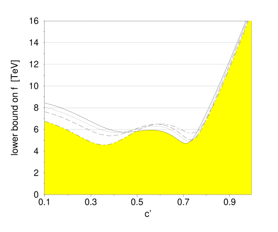 The region of parameters excluded to 95% C.L. is shown as a function of