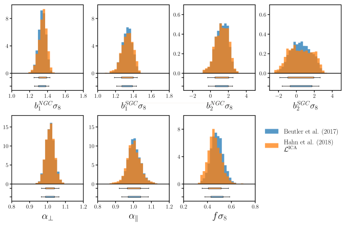 The posterior distribution for