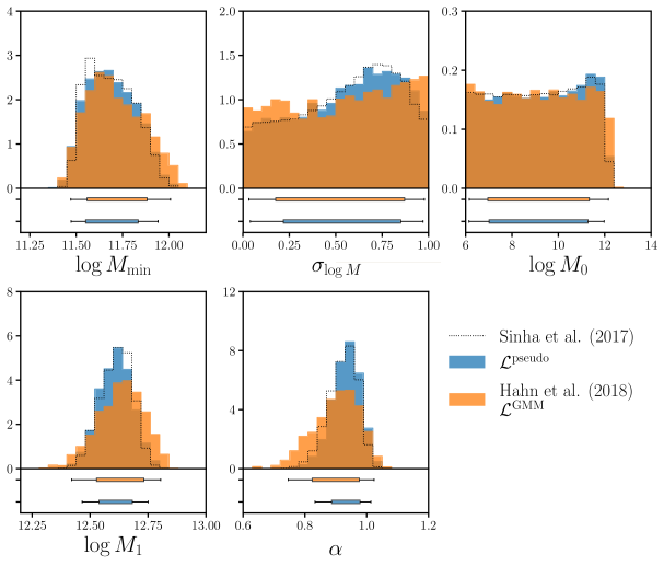 The posterior distribution for HOD parameters