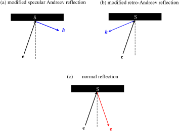 (Color online) Schematic plots: (a) the modified specular Andreev reflection, (b) the modified retro-Andreev reflection, and (c) the normal refletion.