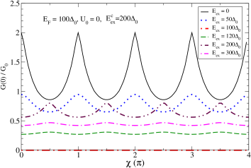 (Color online) The zero-bias conductance as a function of barrier strength