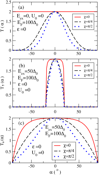 (Color online) (a) The transmission coefficient as a function of incident angle