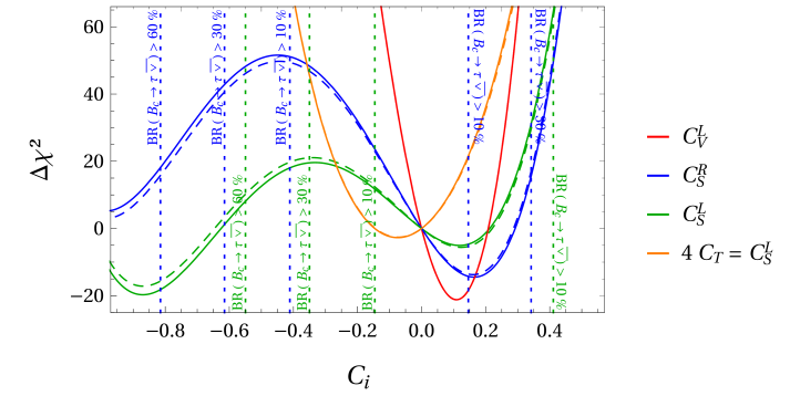 for the four one-dimensional scenarios in which only a single real Wilson coefficient (at the TeV scale) receives a NP contribution. The dashed lines show the situation before the