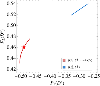 Pairwise correlations between the observables
