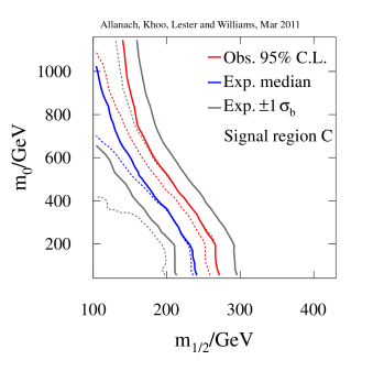 Validation of our statistical analysis of the ATLAS 0-lepton search likelihood. We reproduce the ATLAS expected and observed 95% C.L. limits from the 0-lepton search for (a) signal region C and (b) signal region D. Solid (dashed) lines indicate our (ATLAS') exclusion contours.