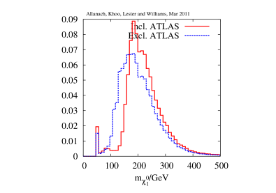 Effect of the ATLAS 0-lepton, jets and missing momentum search