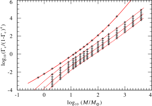 Eddington parameters for the same models as in Fig.