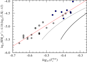 Fitted mass-loss relation for the complete Arches sample, under the assumption of chemical homogeneity (Eq.