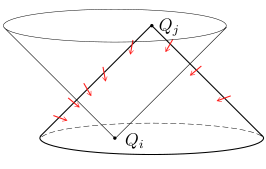 Direction of the deformation