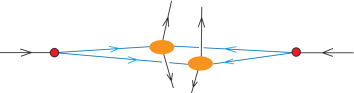 Illustration of the double parton scattering singularity.