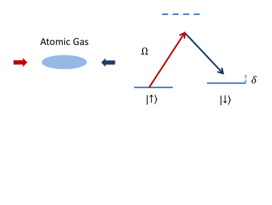 Schematics on the experimental implementation of SOC in cold atoms.