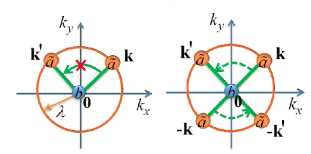 (Upper panel) Illustration of the Borromean binding mechanism in the the three-component Fermi system in Sec.