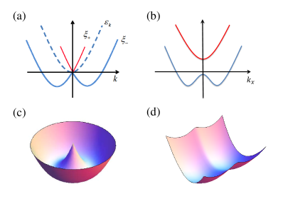 Illustration of the single-particle dispersion spectra under SOC. (a) The dashed curve represents the free-particle spectra (