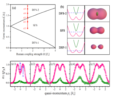 Experimental observation of the Lifshitz transition for a noninteracting degenerate Fermi gas with spin-orbit coupling