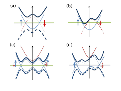 Schematics of the pairing mechanisms. (a) Illustration of the BCS pairing mechanism. (b) Illustration of the conventional FF pairing mechanism. (c) Pairing mechanism under SOC and an out-of-plane Zeeman field. (d) Pairing mechanism of the SOC-induced FF state with both out-of-plane and in-plane Zeeman fields. In all figures, the thin red (blue) curve represents the particle (hole) dispersion of the noninteracting system, the thick solid (dashed) curve represents the quasiparticle (quasihole) dispersion under the pairing interaction. The horizontal green line is the Fermi energy. See Ref.