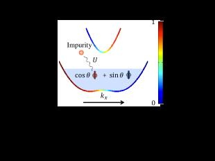 Schematics of the three-component Fermi system in Sec.