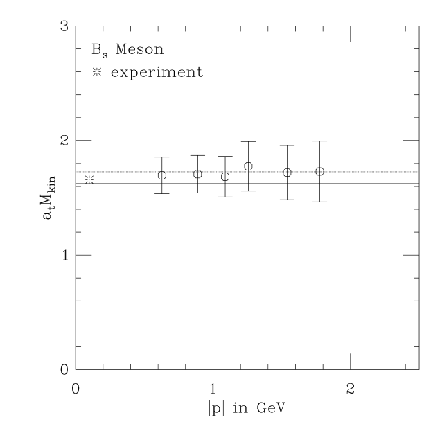 derived from correlators with different momenta. The full horizontal line gives the one-loop perturbative estimate. The two dotted horizontal lines indicate perturbative errors.