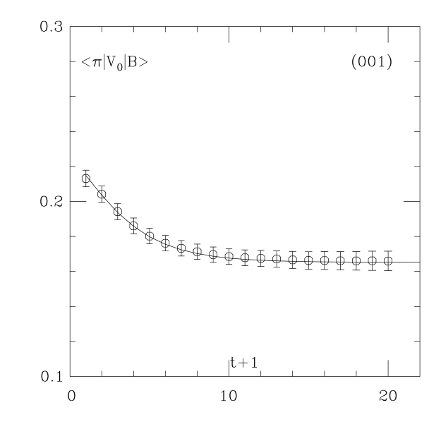 Fits to 3-point correlators. All fits have 3 exponentials coming in from the left and 1 or 2 exponentials from the right. Both the fit and the data have been multiplied by
