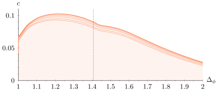 Lower bound on the central charge as a function of the dimension of