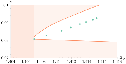 Lower and upper bounds on the central charge as a function of the dimension of