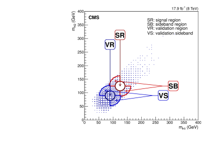 Illustration of the SR, SB, VR and VS kinematic regions in the (