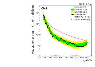 The observed and expected upper limits on the cross section for