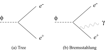 Diagrams of decay of the moduli into positron and electron pair with (b) and without (a) internal bremsstahlung photon.