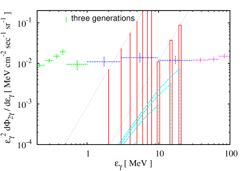 Line spectra of two photons decayed via one-loop diagrams with