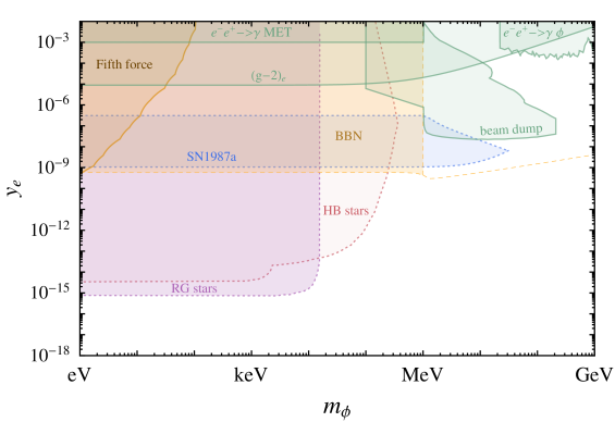 Constraints on a sub-GeV scalar mediator, given in terms of the effective scalar-electron coupling