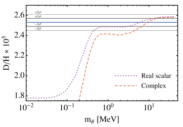 For a real (complex) scalar degree of freedom in equilibrium with electrons/photons, we compare the results of Ref.