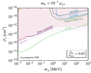Direct detection cross section as function of the dark matter mass for the case that