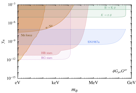 Constraints on a sub-GeV scalar mediator, given in terms of the effective scalar-nucleon coupling