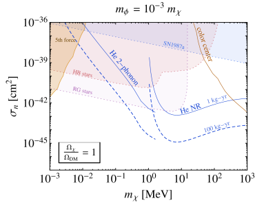 Direct detection cross section as function of the dark matter mass, where the mediator mass is