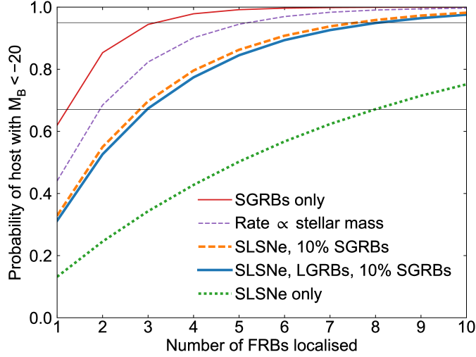 The probability of localising at least one FRB in a massive (as opposed to dwarf) galaxy as a function of the number of localised FRBs. The various curves represent different assumptions about which transients produce FRB sources, while the horizontal lines indicate 67%and 95%probability.