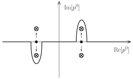Splitting the poles located on the real axis. The dots denote the poles of (