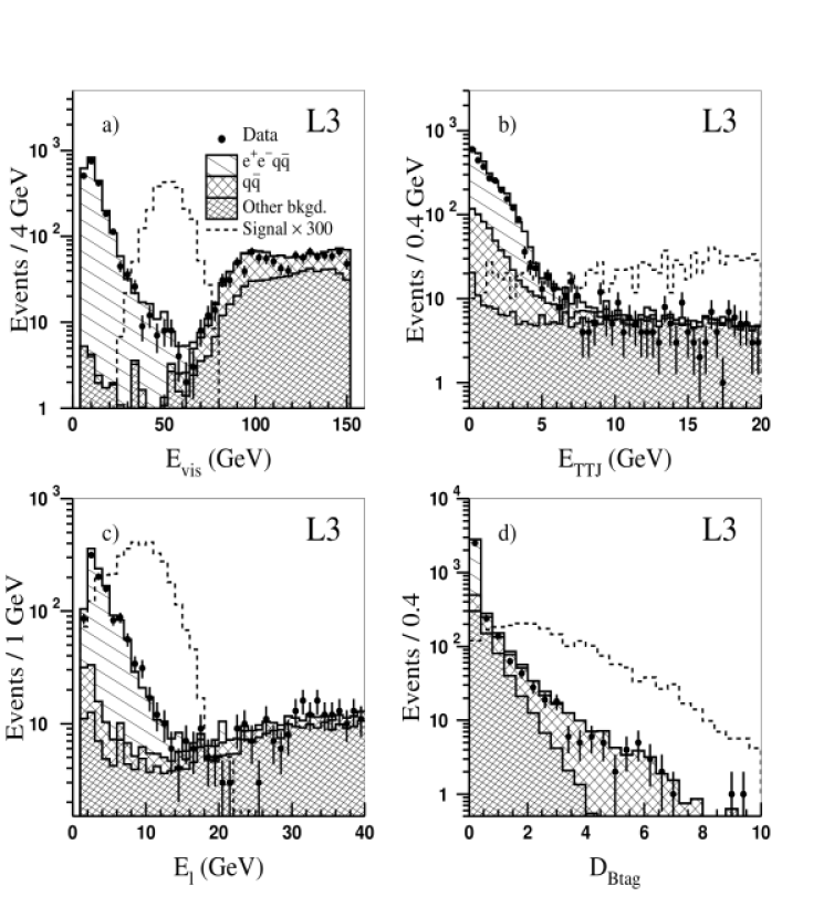 Distributions of a)