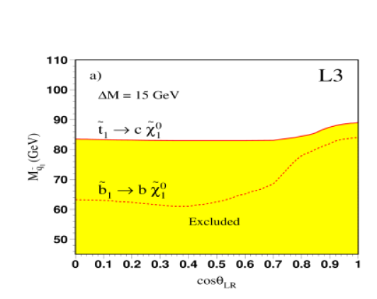 95% C.L. exclusion limits in the MSSM as a function of the mixing angle